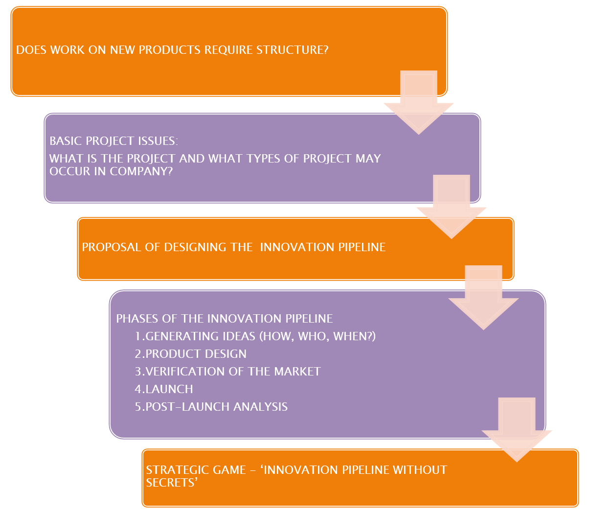 Innovation pipeline for Innovative product development companies