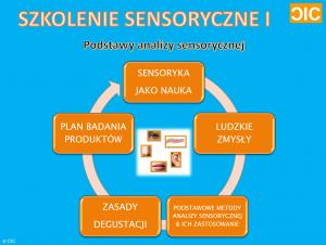 cic-szkolenie-sensoryczne-i-opis