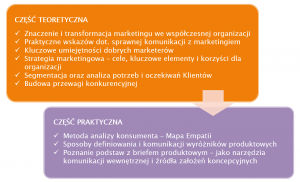cic-marketing-nie-dla-marketerow